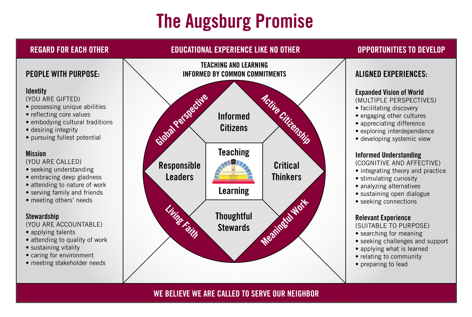 The Augsburg Promise