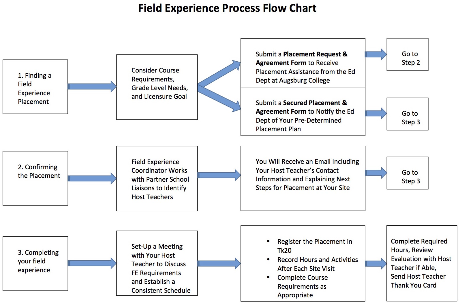 field experience process flow chart