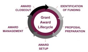 Grant Award Lifecycle Image - 5 stages of a proposal